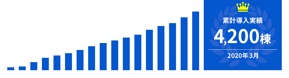 2020年3月時点には累計導入実績は4,200棟を超えました